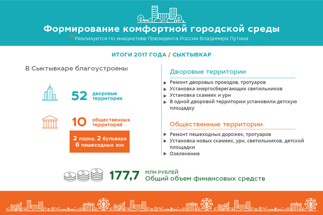 279 миллионов рублей направят на благоустройство улиц, дворов и парков в Республике Коми в 2018 году